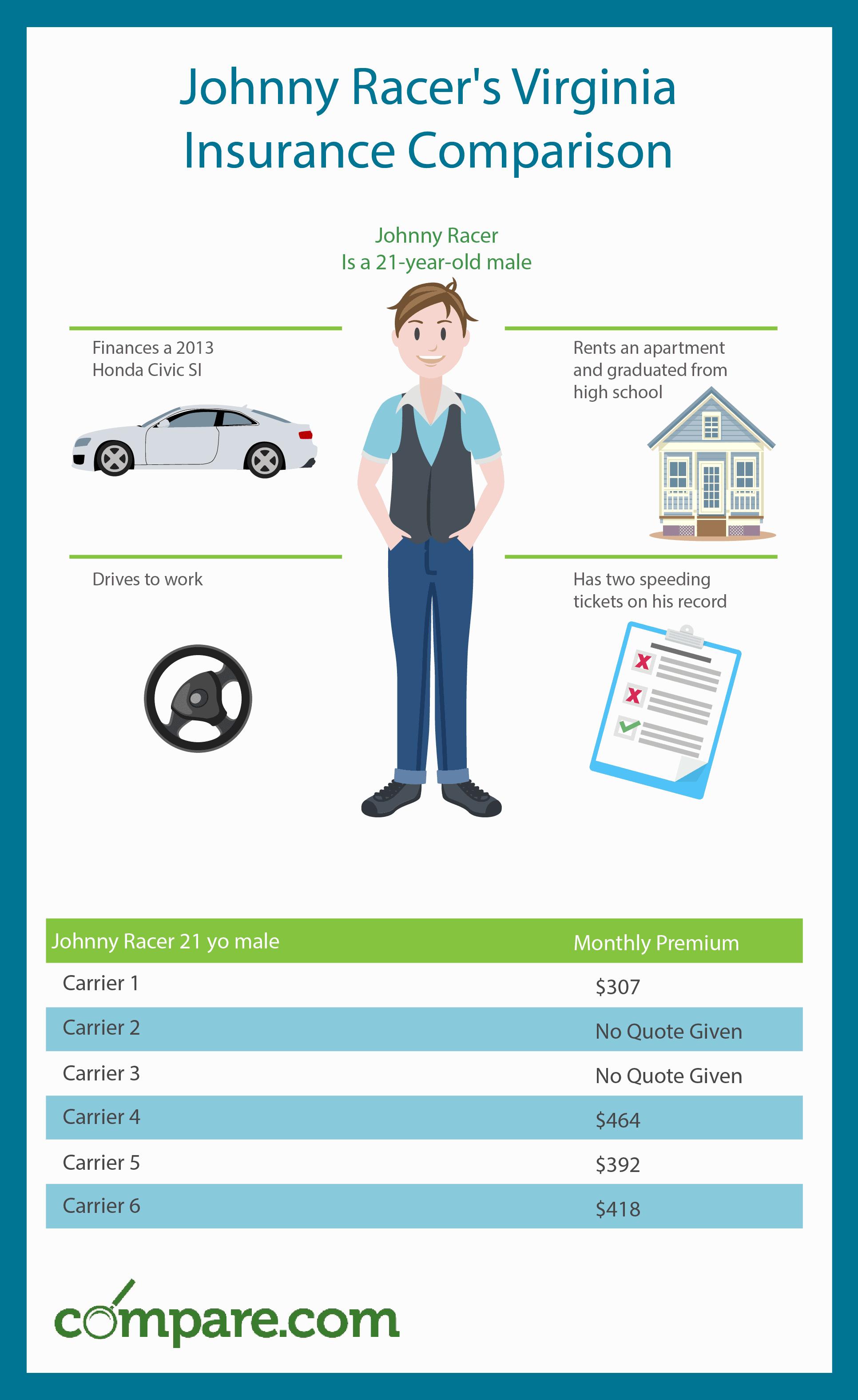 car insurance va