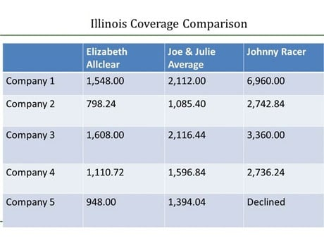 Compare Auto Insurance Car-Insurance-Comparison-Chart-Illinois