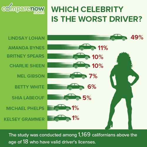 Infographic-Worst-Celebrity-Driver