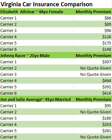 Virginia Car Insurance Comparison Chart