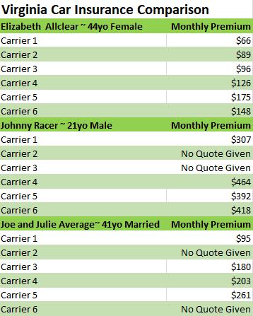 Virginia Car Insurance Comparison