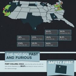 America's Most Reckless Drivers