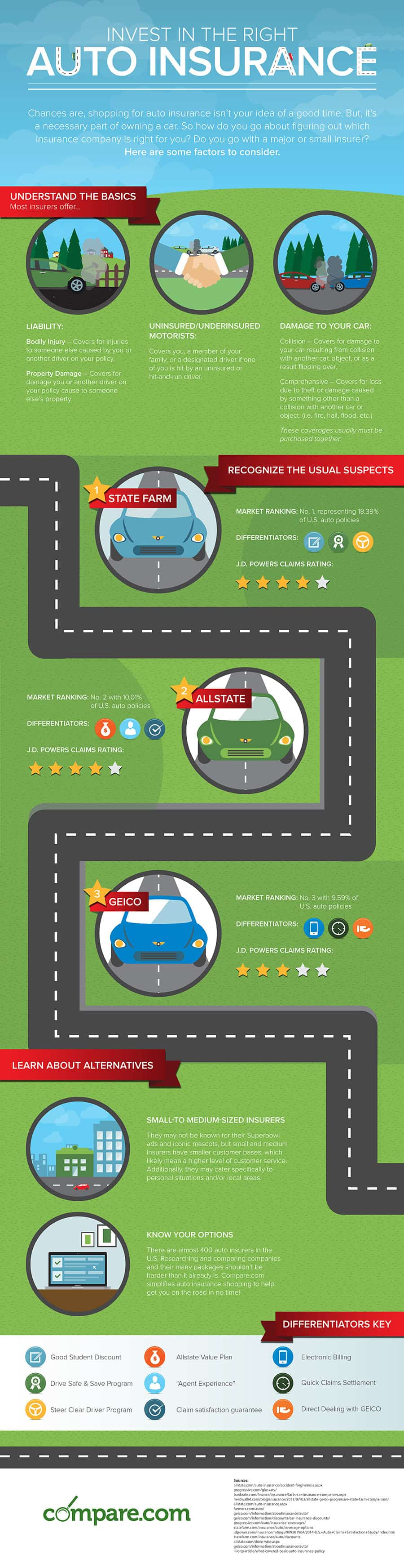 compare auto insurance carriers infographic