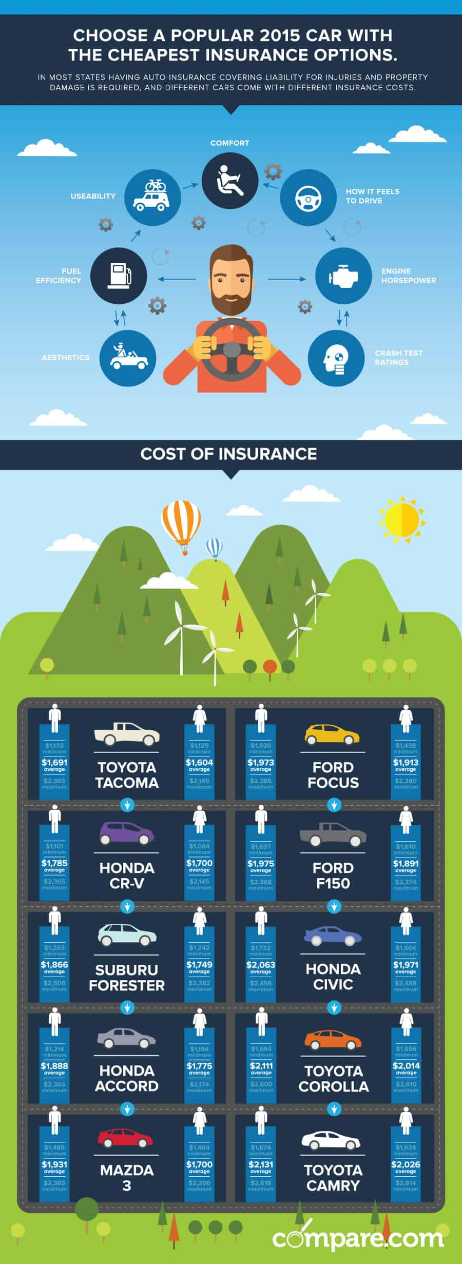 Popular Cars with Cheapest Insurance