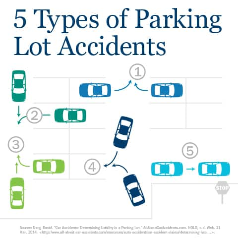 Parking Lot Accident Fault Amp Liability Parking Lot Safety