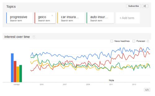 Branded Search Comparison | compare.com