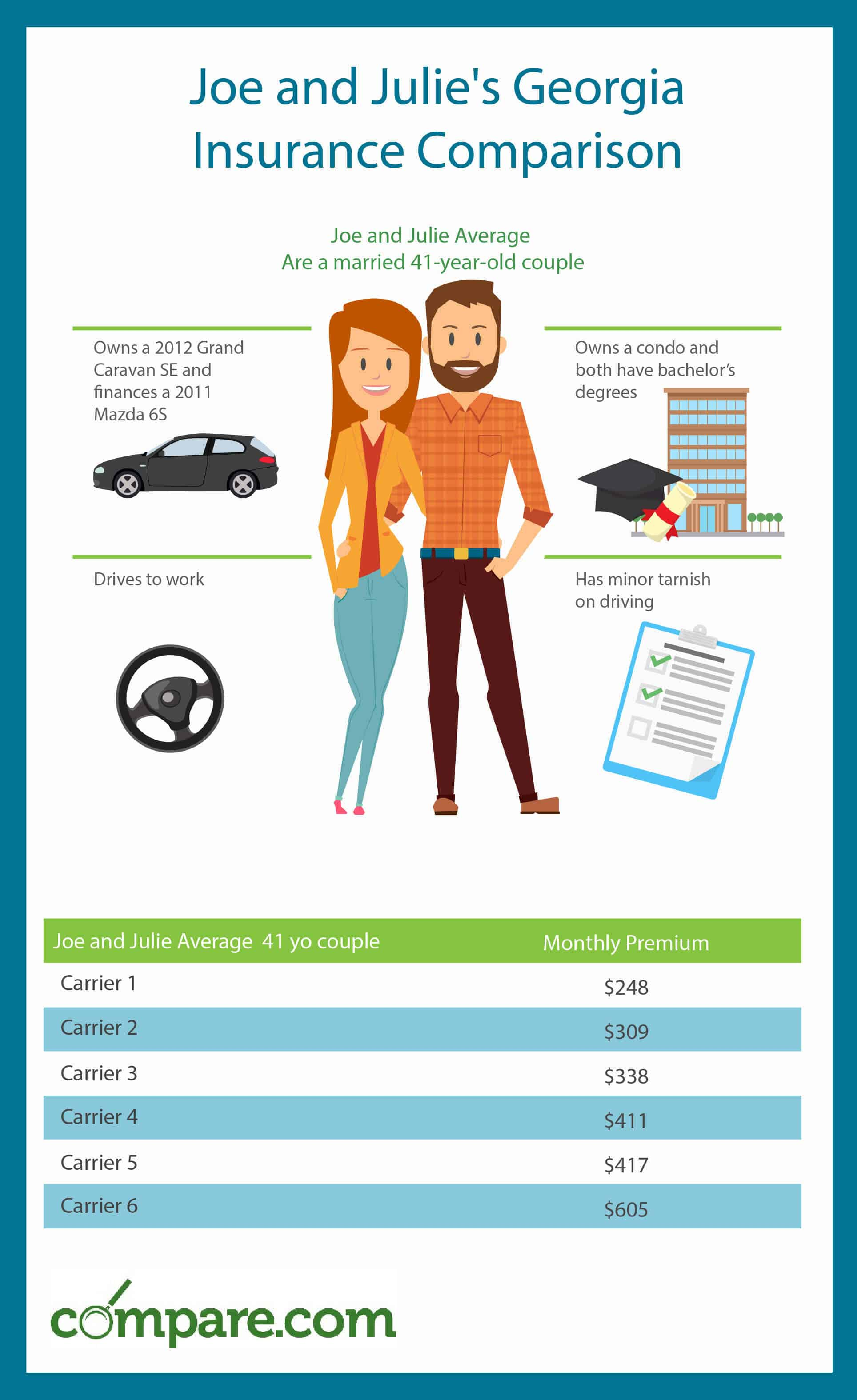 Compare-Georgia-Car-Insurance-Quotes