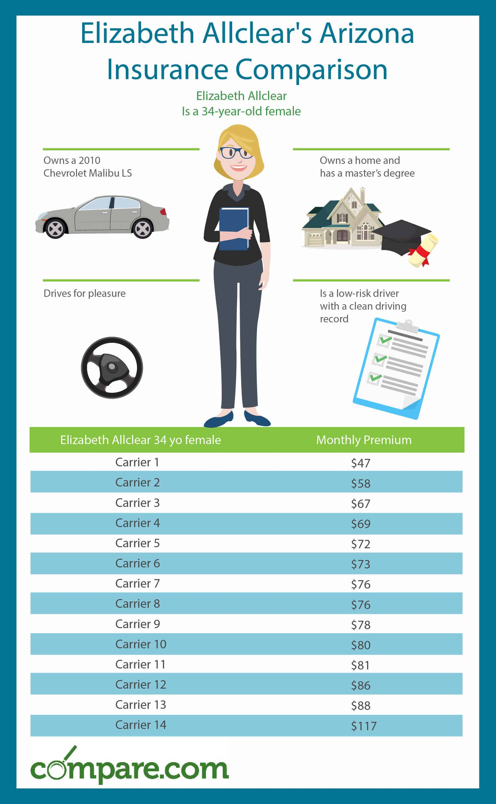 How To Find The Best Car Insurance Rates