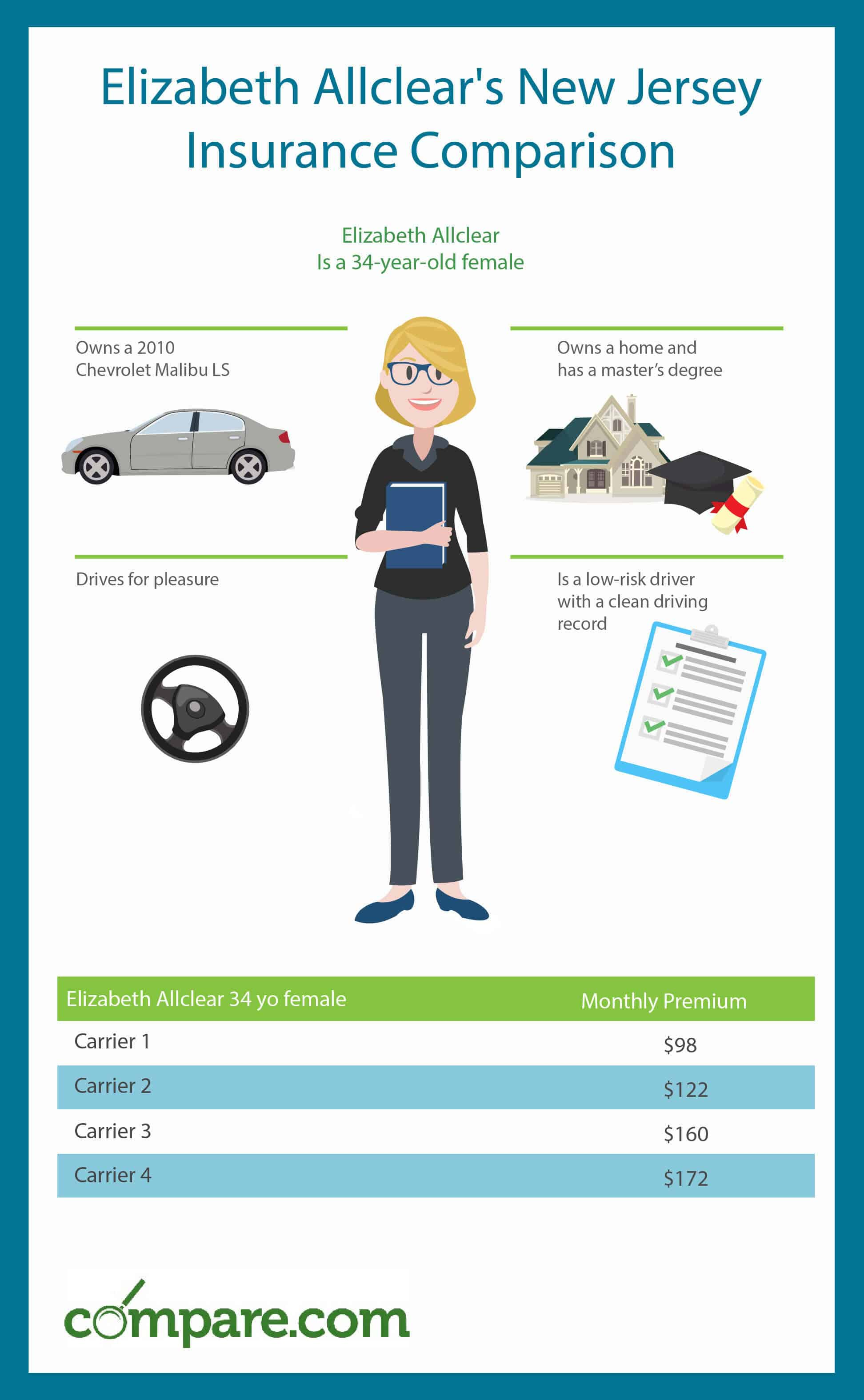 New Jersey Car Insurance Comparison