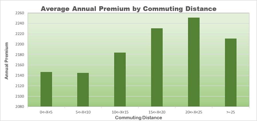 Car Insurance Premium Commute distance