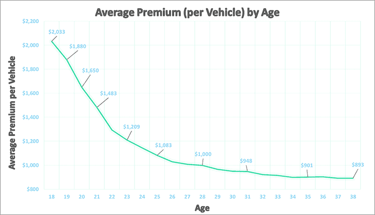 Average Car Insurance Premium by Age
