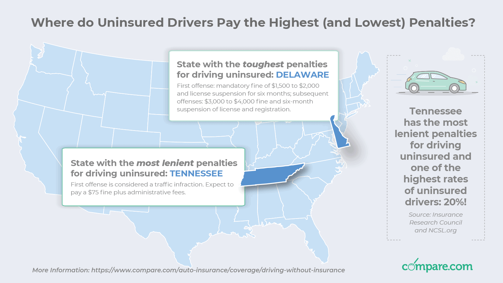 The Price of Driving Uninsured: Drivers Pay 44% More on Car