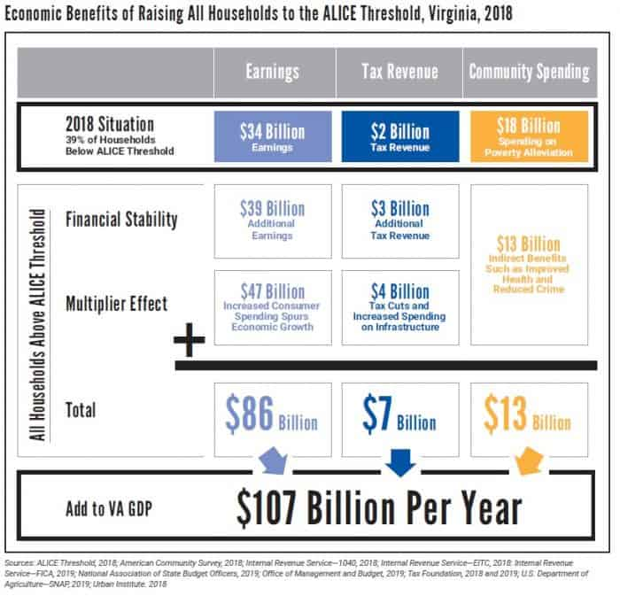 Raising all households above the ALICE threshold adds more than $100 billion to the annual GDP