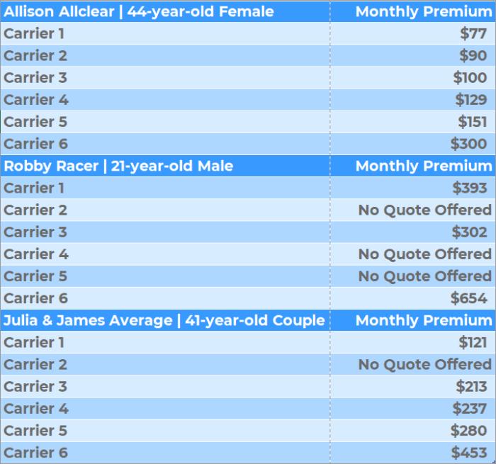 Texas Car Insurance Comparison Chart