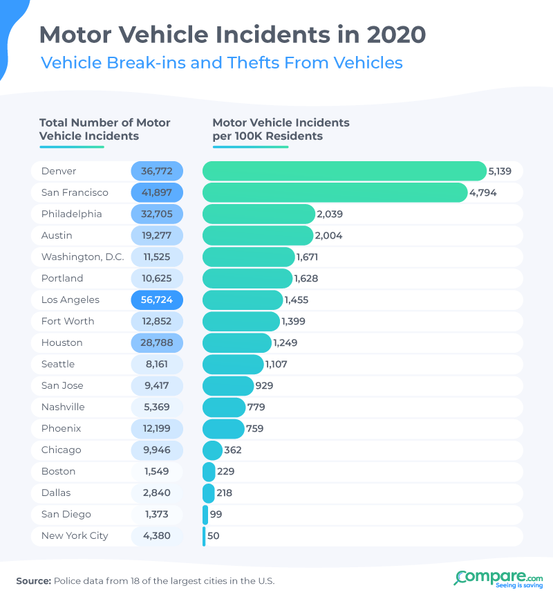 Motor Vehicle Incidents in 2020