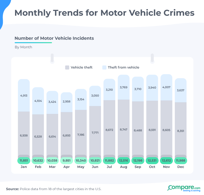 Monthly Trends for Motor Vehicle Crimes